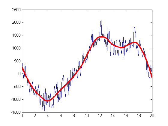 Signal Smoothing Example