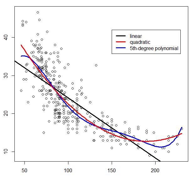 Polynomial Regression Example