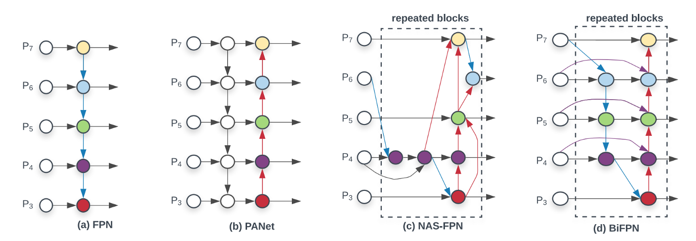 Different Variants of Pyramid Networks for Detection