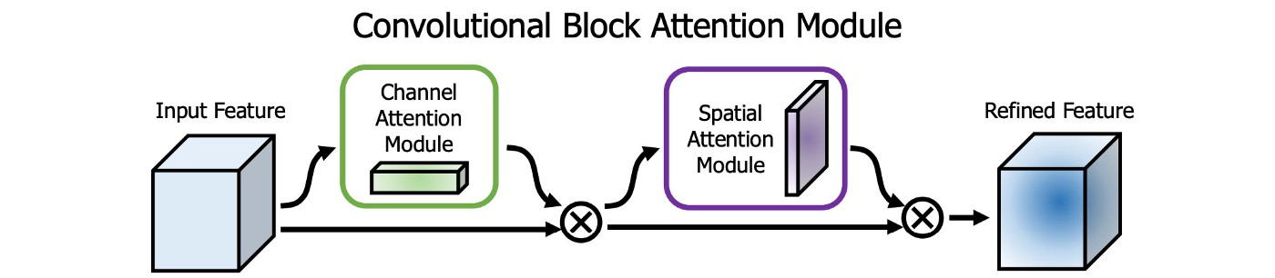 A typical Convolutional Spatial Attention Module