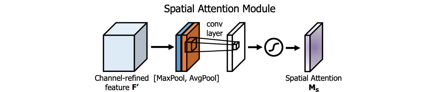A typical Spatial Attention Module