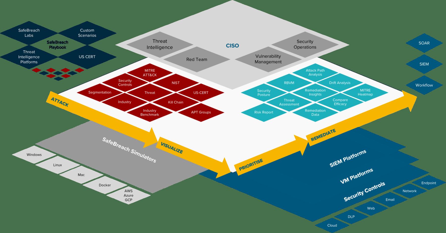 SafeBreach Platform