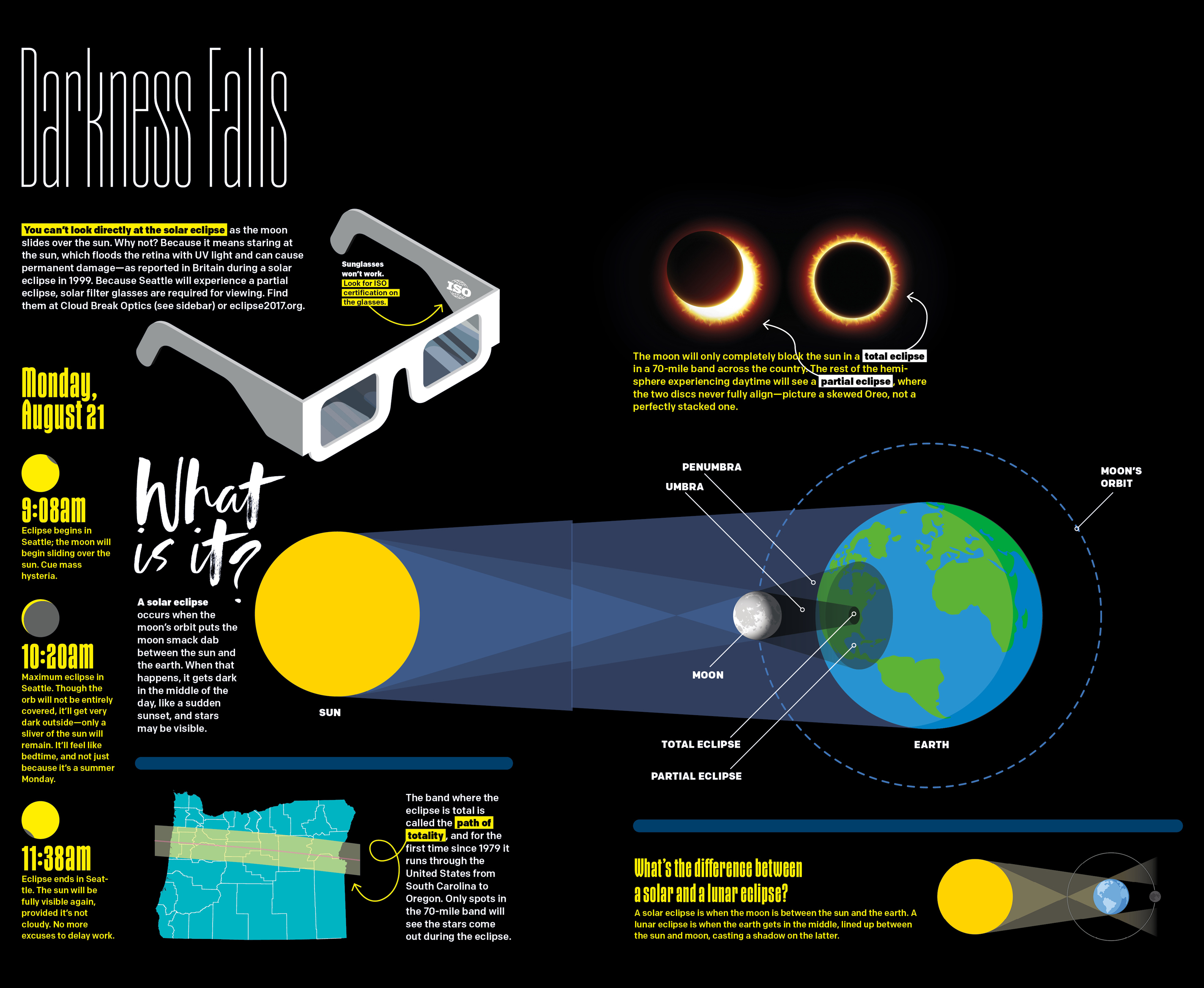 Diagram of the sun moon and earth during a solar eclipse solar eclipse 2016 5 things to know vox pooptronica Gallery