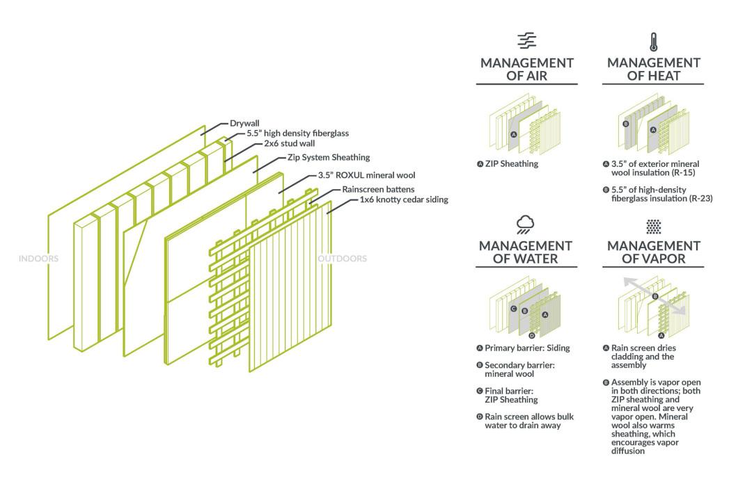 Madrona passive house wall assembly u9vaof