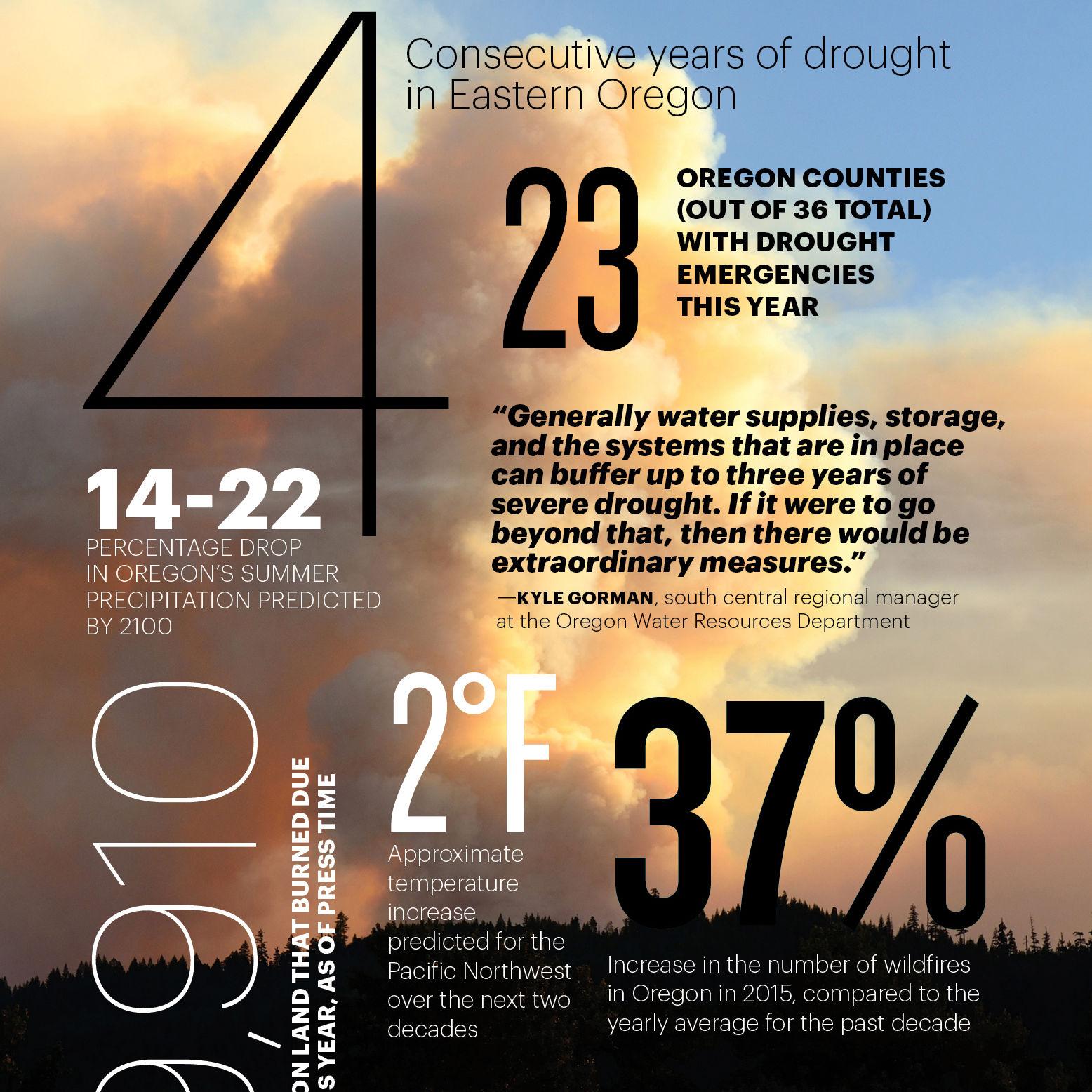 1015 drought f2su3h