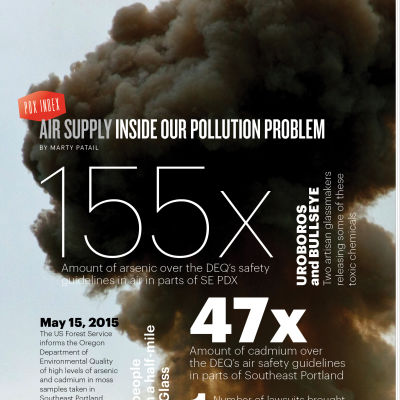 Pollution index i3rkrq