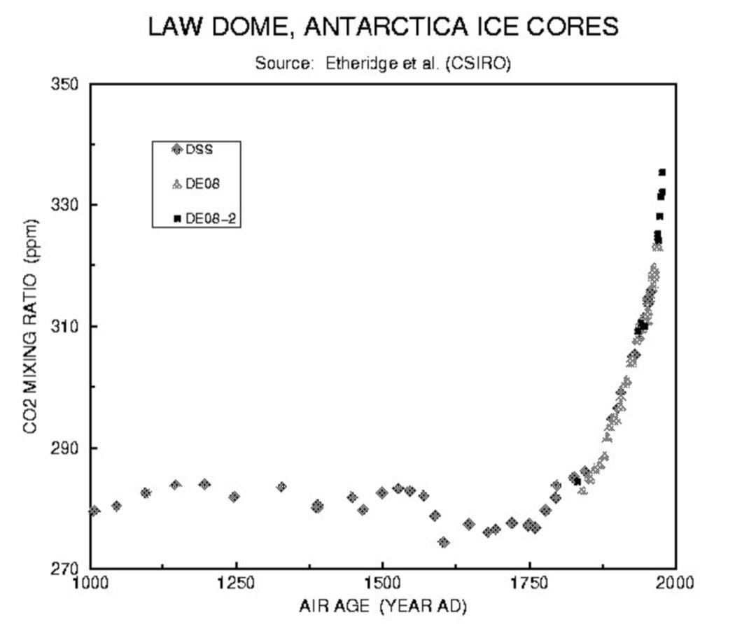 The concentration of CO2 in the Antarctic ice cores dating back a thousand years.  This shows how greenhouse gases have increased since the the Industrial Revolution.