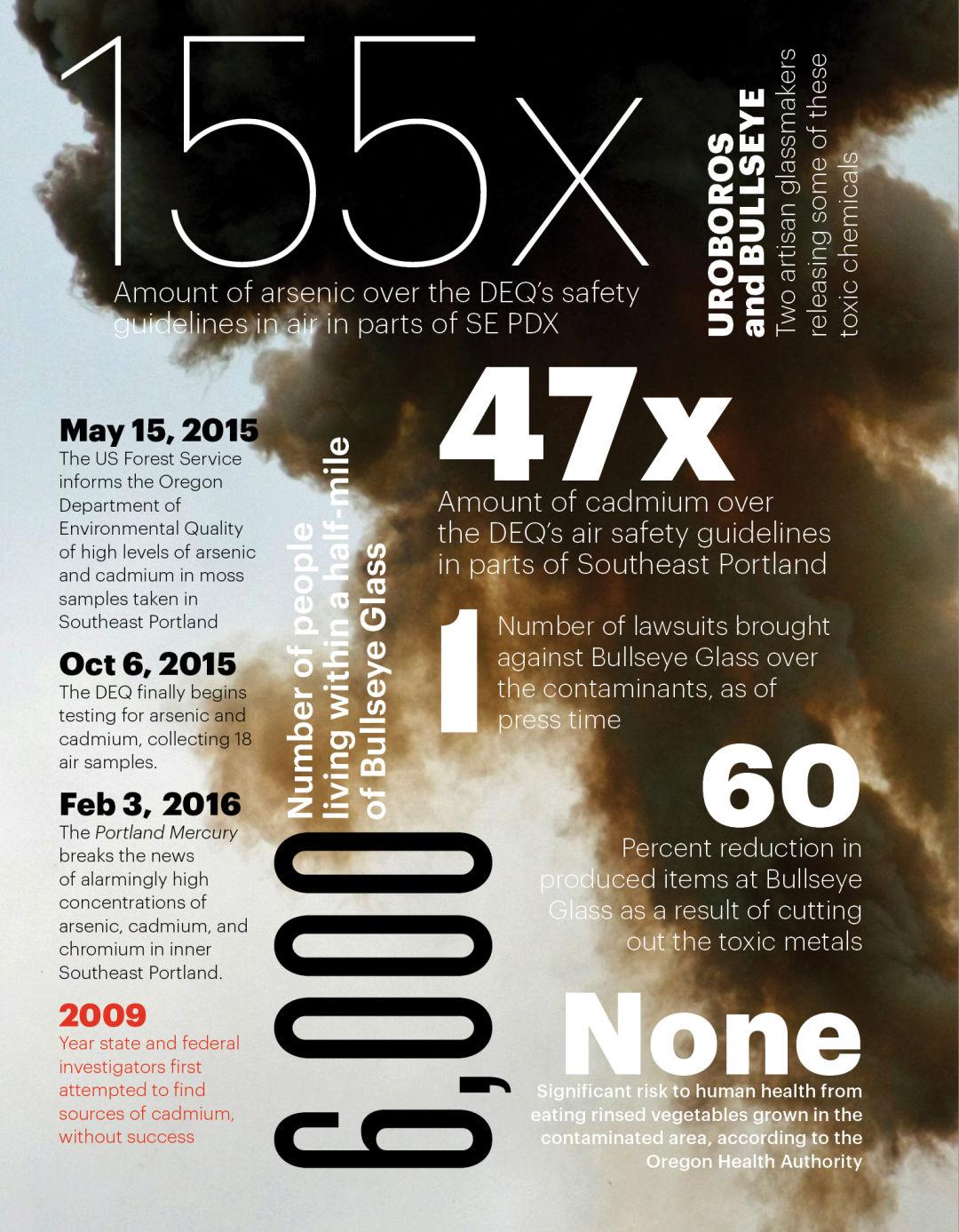 Pollution index i3rkrq