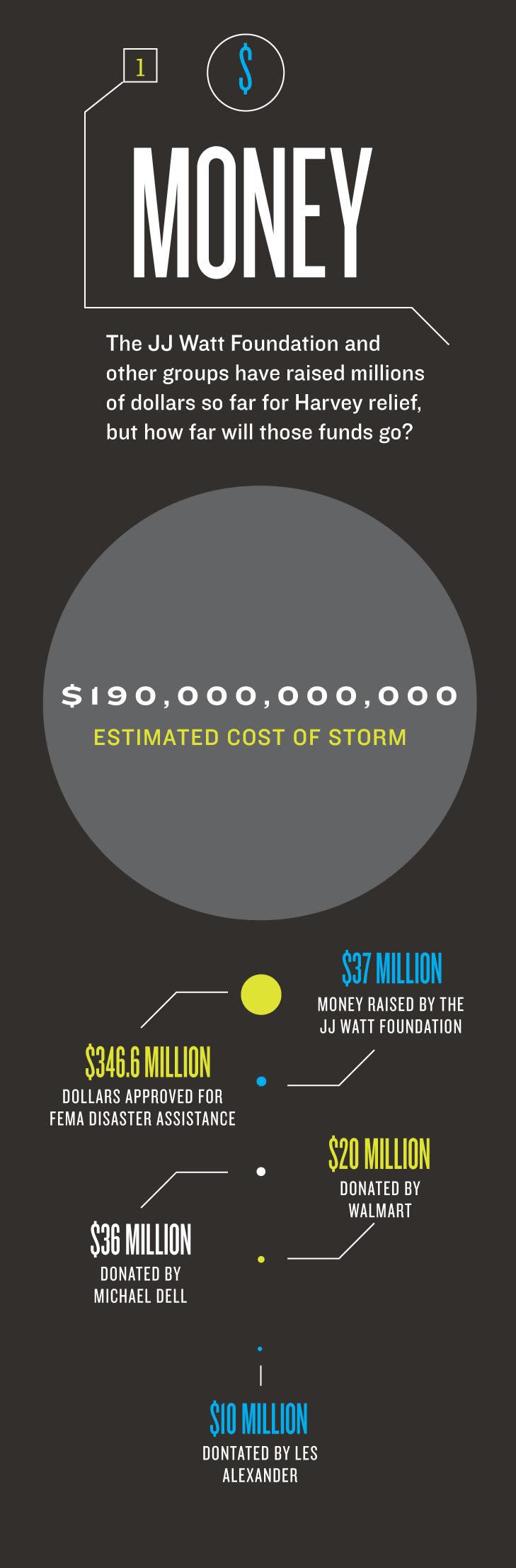 Harvey numbers money f9vhxg