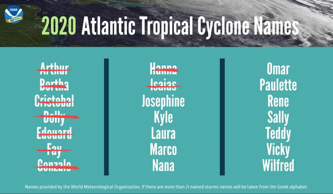 The 2020 Atlantic tropical cyclone names selected by the World Meteorological Organization.