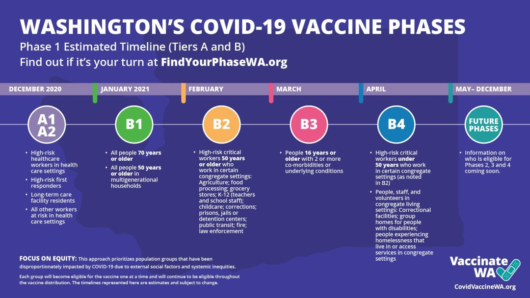 Washington State's Vaccine Distribution Infographic