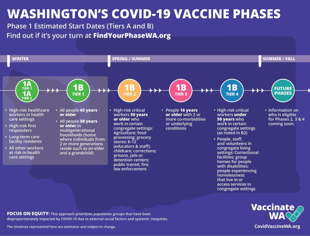 When Can You Get A Coronavirus Vaccine In Washington Seattle Met