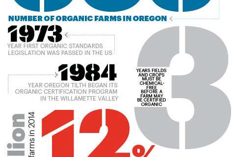2015 bythenumbers organicfarms pomonthly frymba