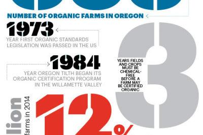 2015 bythenumbers organicfarms pomonthly frymba