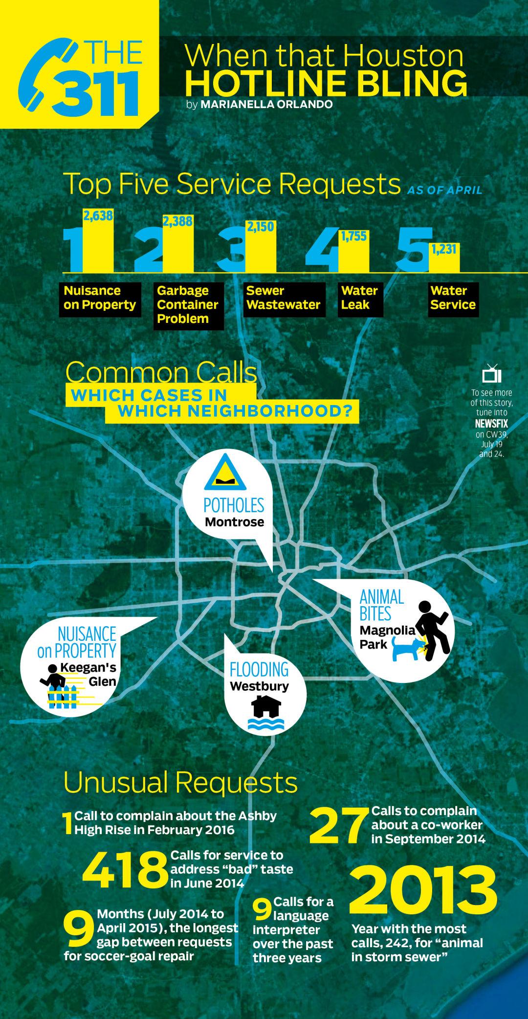 311 infographic htukk3
