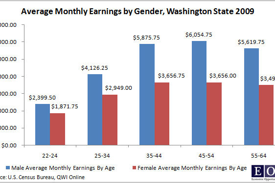 Avg monthly earning by gender dq4oos