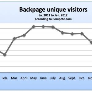 seattle backpage pages