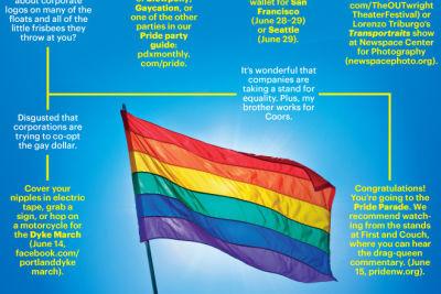 0614 pride decision tree lkddqx