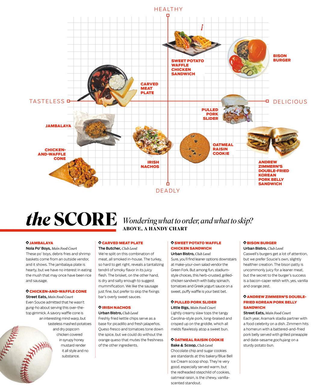 Stadium food graph azyxei