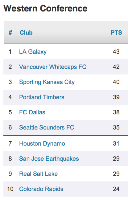 Timbers western conference standing 8 19 15 ewizqs