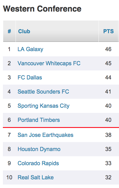 Timbers western conference standings uxpcgq