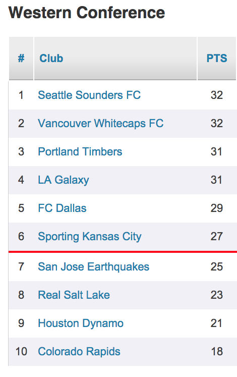 Timbers western conference standings fyowdf