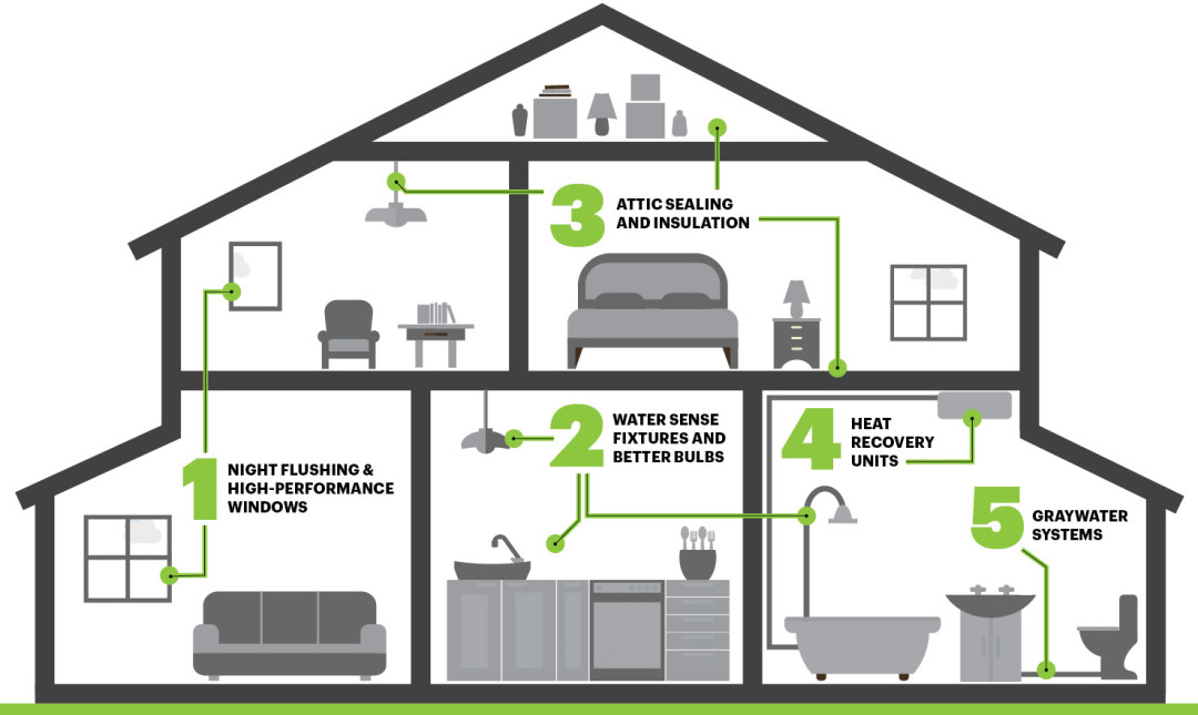 5 Steps to Transform Your Home into an Eco-Friendly Abode