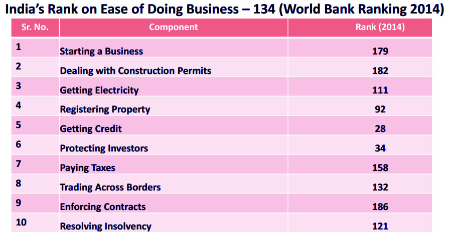 India_Ease_of_Doing_Business_Rank