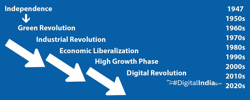 India_stages_of_revolution_DigitalIndia