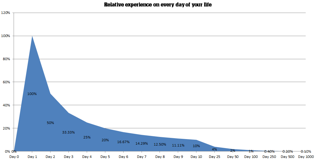 Your relative experience keeps on reducing every day. It's a natural progression.