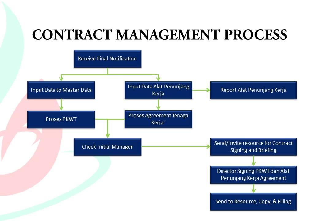 Association Services Payment Processing