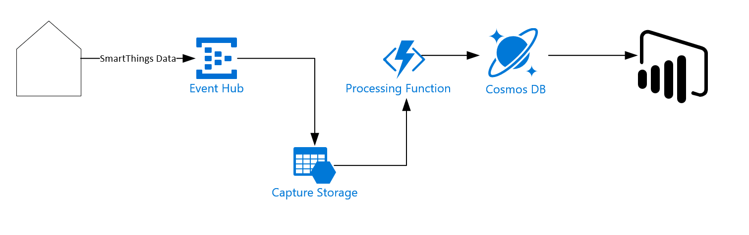 Stream SmartThings data to Cosmos DB and PowerBI Part 4 - A