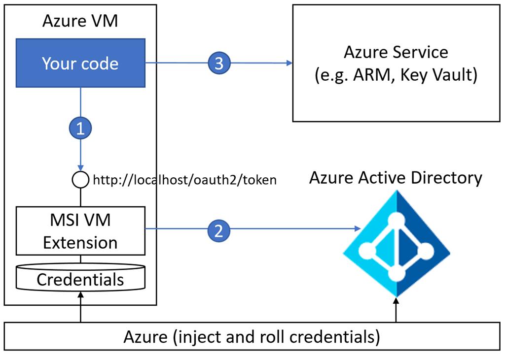 Using Managed Identity with Kubernetes in Azure