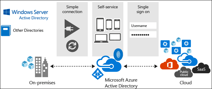 Azure Active Directory is not Active Directory!
