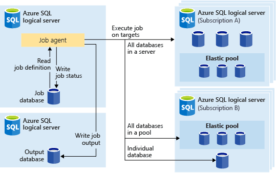 Azure SQL Elastic Jobs - DZone Cloud