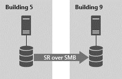 Setup Storage Replica in Azure