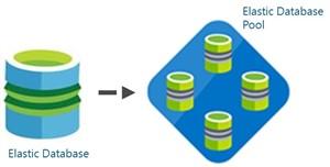 SQL Azure Elastic Database Pool