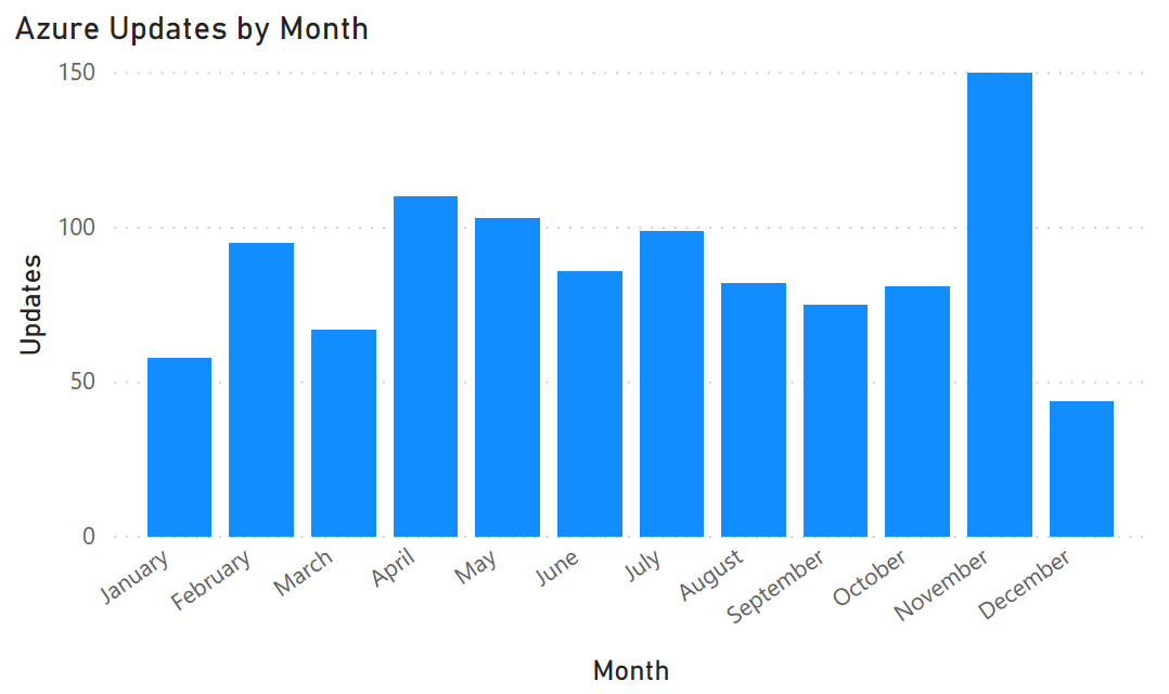 Month by Month