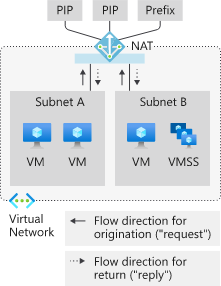 Obtaining A Static Outbound IP from an Azure Virtual Network