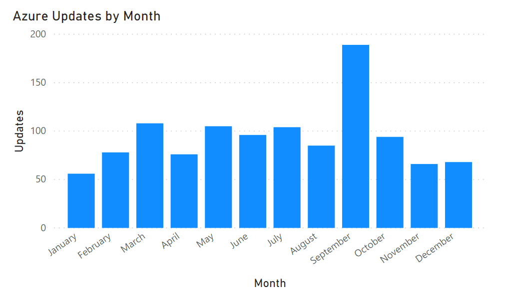 announcement by month