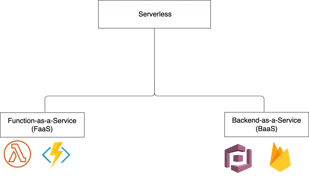 Serverless Architecture is composed of BaaS and FaaS