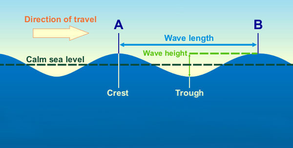 Ocean Wave Energy Diagram Wind Wave Formation