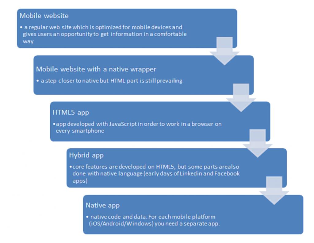Titanium vs Phonegap vs Native application development
