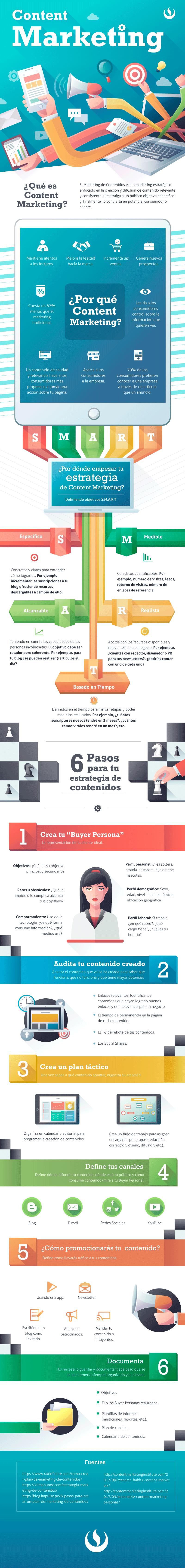 Content Marketing Infografía.