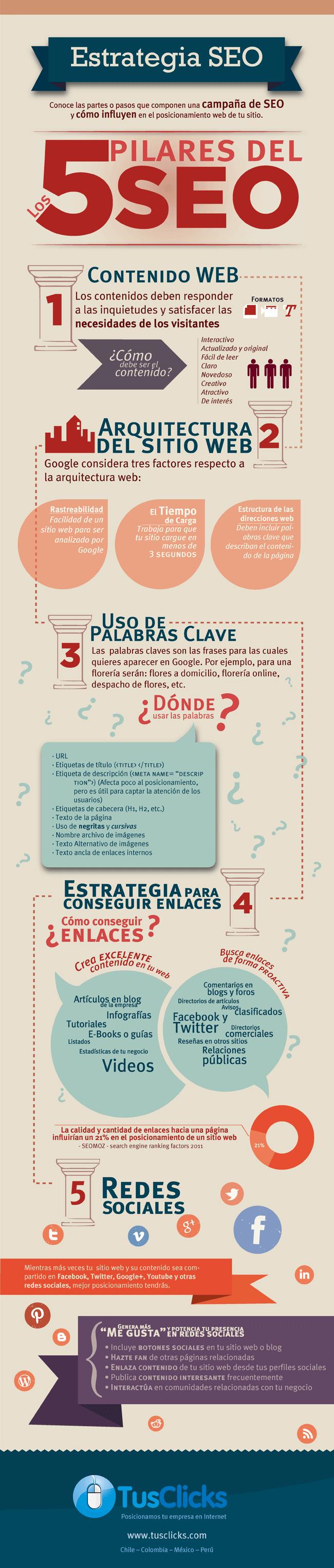 Infografía SEO 5 pilares