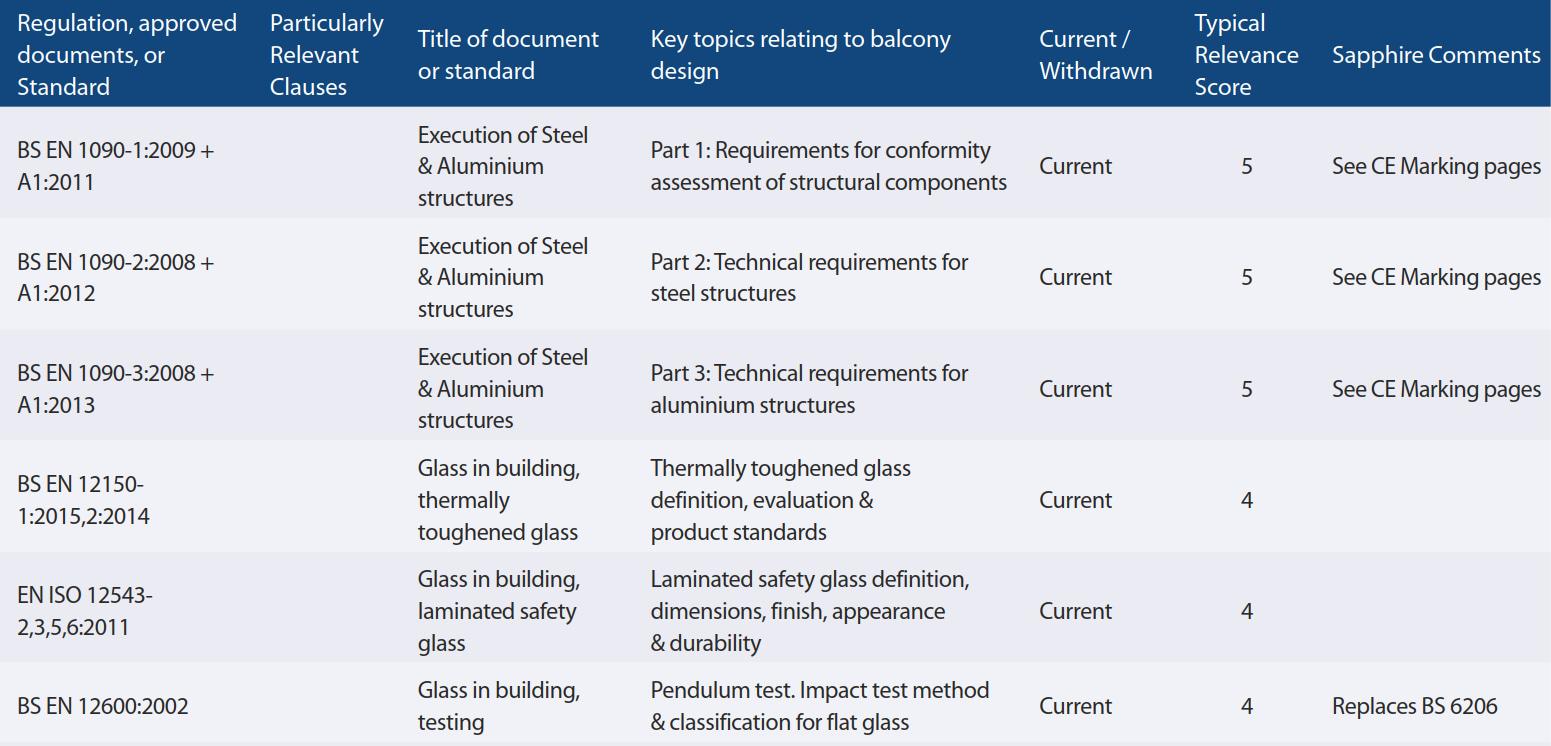Balcony Building Regulations