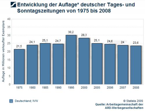 auflagen-zeitungen-1975-2008
