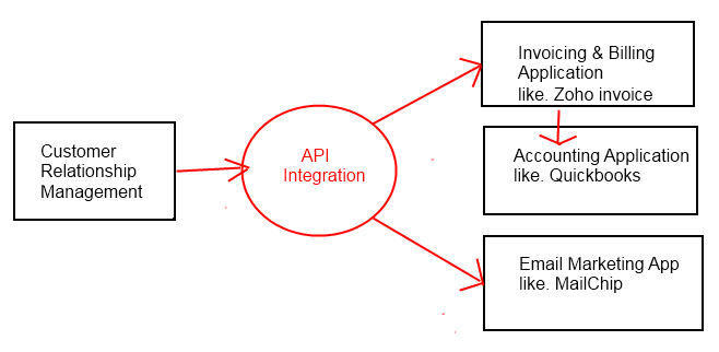 Increase ROI using API Integration into Your Website