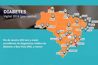gráficos de diabetes no brasil