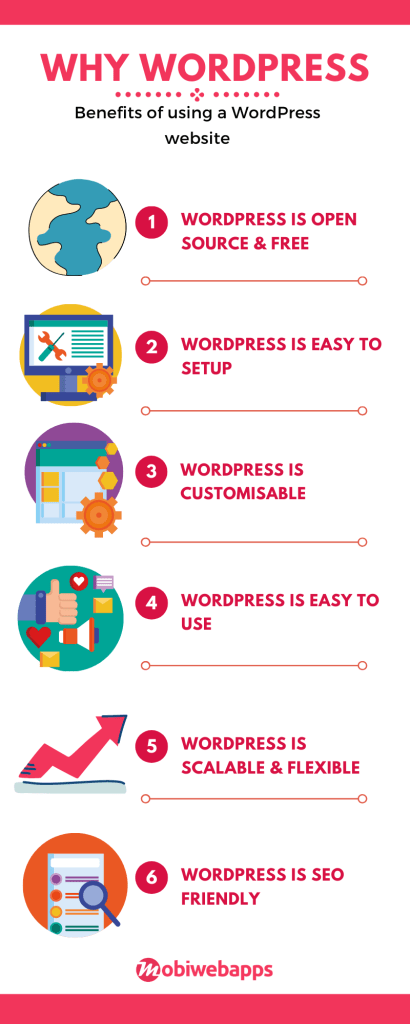 An infographic showing various reasons for why wordpress is so popular- mobiwebapps